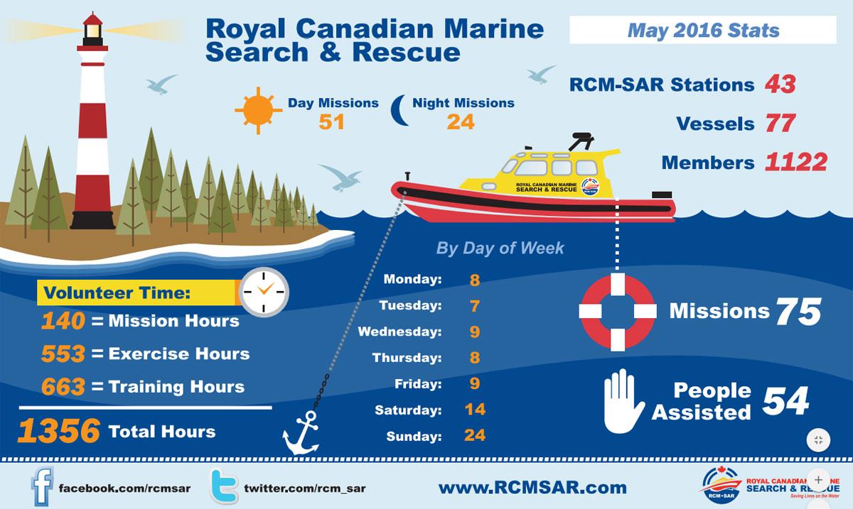 rcm-sar-rescue-stats-0516