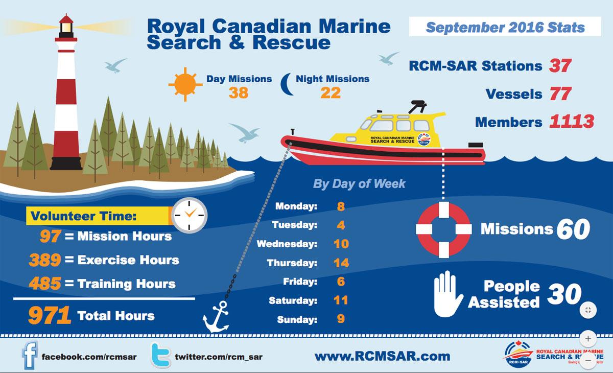 rcm-sar-rescue-stats-0916